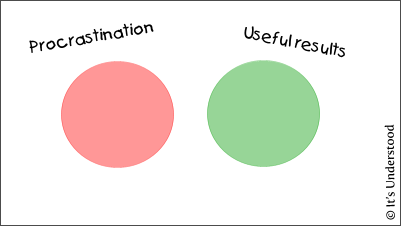 Procrastination Venn Diagram
